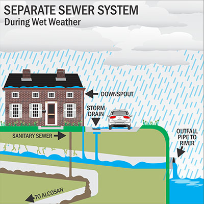 Water enters the ALCOSAN System through a separate pipe system