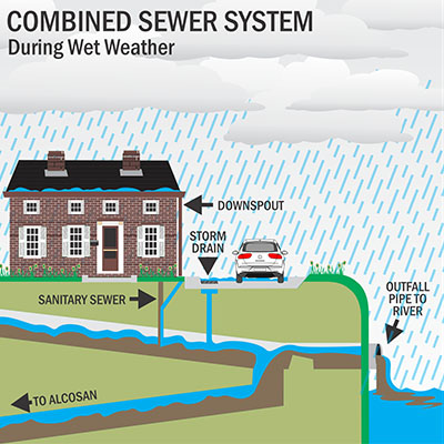 Water enters the system through a combined system