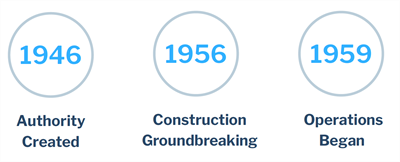 1976 Authority Created, 1956 construction groundbreaking, 1959 Operations began